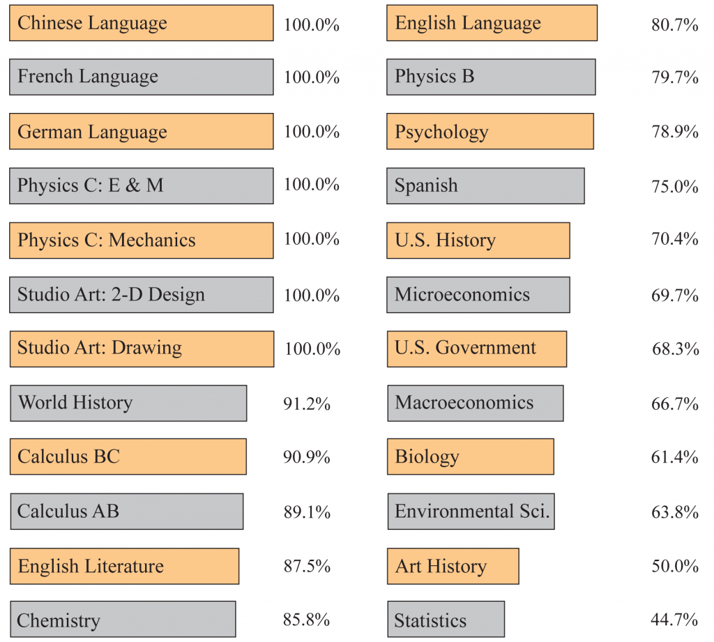 Ap world history average essay scores