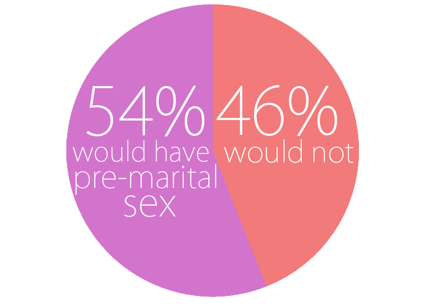"premarital sex is not a sin Is pre-marital sex a sin my response is that i'm not sure this is the best place to start, regarding this topic i think the better question is, ""is pre-marital sex the wisest thing for this."
