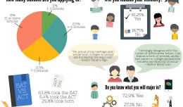 College Apps Infographic (Conflict Copy)